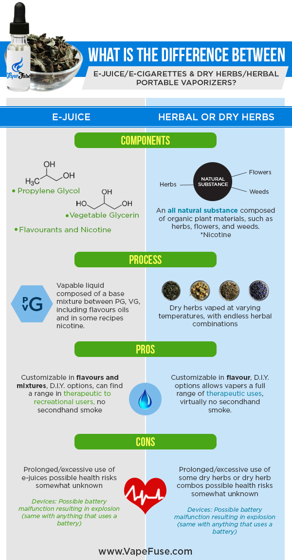 Whats the Difference between Herbal Vaping & Ecigs