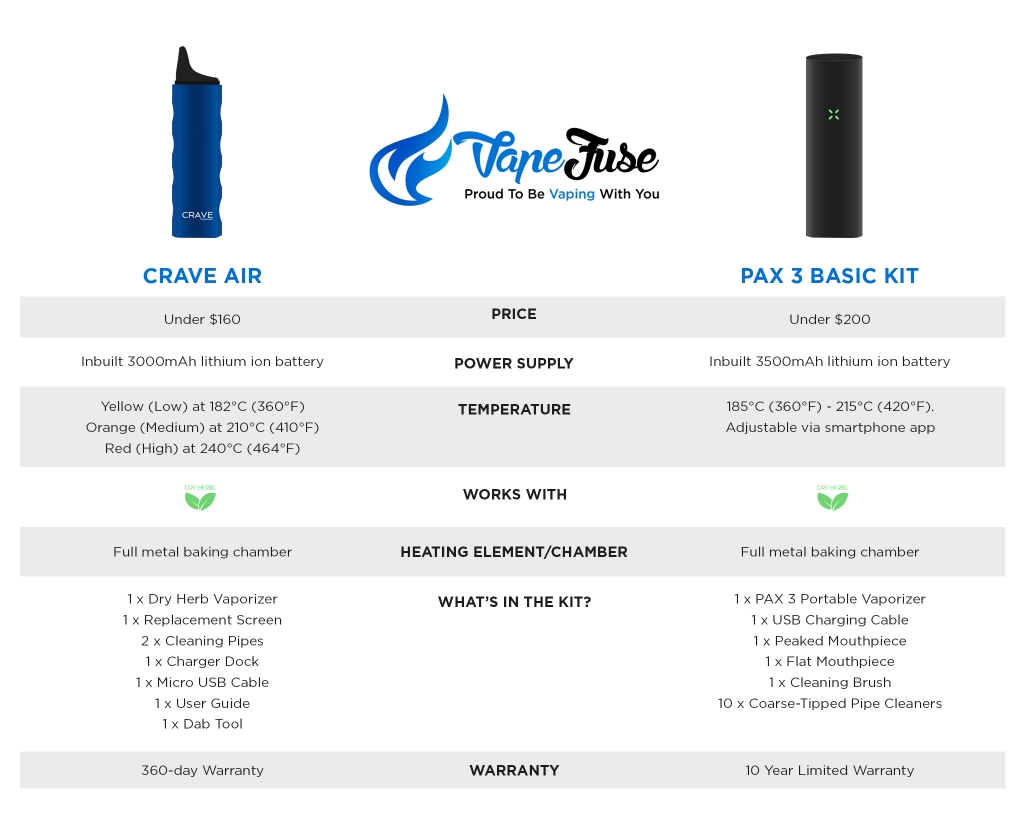 Crave Air vs PAX3 Portable Vaporizers - infographic